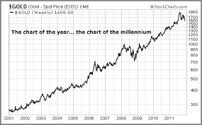 Gold Chart 20 Years Expository Gold Chart Last 20 Years Last 10 Year Gold Chart