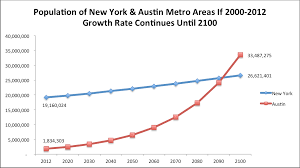 Austins Population Will Surpass New York By 2100 A