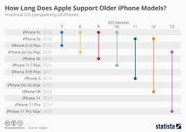 Apple Ios Version Chart Chart How Long Does Apple Support Older Iphone Models