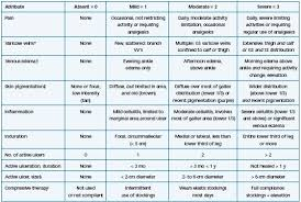 Venous Vs Arterial Insufficiency Chart Evaluation Of The New Severity Scoring System In Chronic