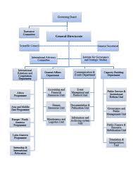 Event Company Organizational Chart Event Management Company Organizational Chart Www