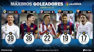 Cristiano And Messi Top Scorers In The Liga Bbva Liga De