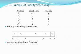 Cpu Scheduling Basic Concepts Scheduling Criteria Scheduling