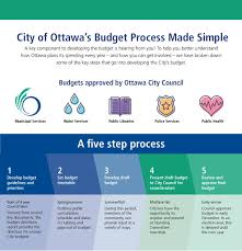 Understanding Your City Budget City Of Ottawa