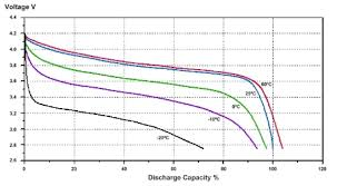 Battery C Rating Chart Lithium Ion Battery Pack Lithium Ion Cell Li Ion Cell Li