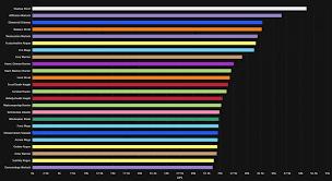Legion Dps Charts Wow Dps Ranking Für Bfa Wer Macht Im Ewigen Palast Viel