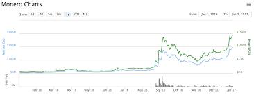 Bitcoin Value Chart Monero Data Bitcoin Value Growth Chart