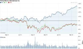 Philip Morris A True Forever Stock Philip Morris