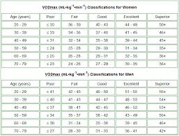 Vo2 Max Chart Male Cycling Bedowntowndaytona Com