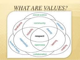 values ppt what are values