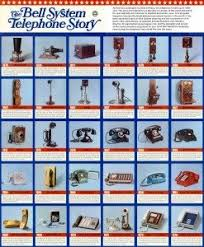 Fantastic Chart Of The Development Of The Telephone
