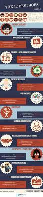 111 Best 2014 Job Market Trends Images On Pinterest Human