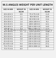 Ms Section Weight Chart Unit Of Weight Chart Lamasa Jasonkellyphoto Co