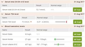 Tsh Range Chart Newbie First Time Thyroid Has Been Tested My Thyroid Uk