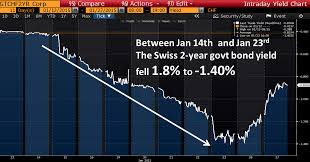 Swiss Charts 2015 15 Charts That Defined 2015 In Financial Markets Jeroen