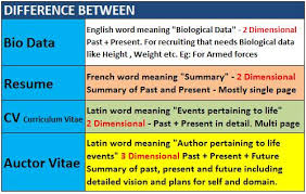 Difference Between Resume, Curriculum Vitae (C.V.) and Biodata