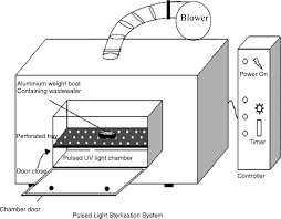 Uv Light Wastewater Treatment Efficacy Of Pulsed Uv Light Treatment On Wastewater Effluent