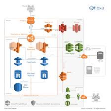 Web Applications Architectures Scalable Web Application Architecture Amazon Aws Cloud