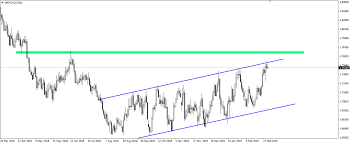 Gbpcad Live Chart Gbp Cad Test Of The Resistance Of Bullish Channel 05 03