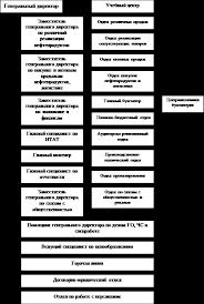 Реферат Отчет по производственной практике в ОАО Газпромнефть  Организационная структура управления