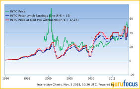 Intel Stock Price Chart 5 Large Cap Stocks With An Attractive Earnings Yield