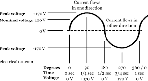 direct current diagram. current flows in one direction. a battery operated flashlight is very common example of direct current. diagram u