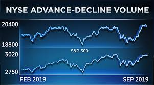 New York Stock Exchange Advance Decline Line Chart This Beneath The Surface Indicator Could Point To A Major