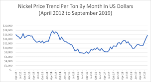 Rising Metals Prices Are Impacting Passive Component