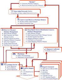 Edi Process Flow Chart Edi Flowchart For B2b Electronic Data Interchange Coast
