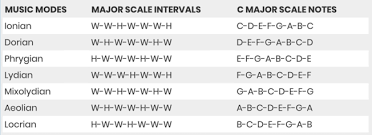 Major Scale Modes Chart Learn How To Improve Your Music With Music Modes Icon
