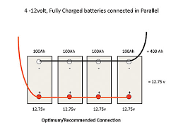 parallel battery wiring diagram rv battery basics rv batteries connected in parallel to boost life