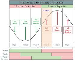 Business Cycle Chart Where Are We A Current Read On The Business Cycle All