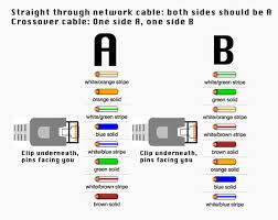 how to make an ethernet cross over cable Ethernet Wiring Diagram B crossover cable wiring ethernet wiring diagrams