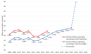 This Chart Says No Is Germany Really Going To Double