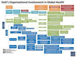 Africom Org Chart Dods Organizational Involvement In Global Health The