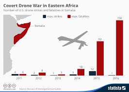 Chart Remote Drone Wars Statista