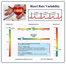 Heart Rate Variability Test Karuna Flame Co Sligo Ireland