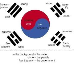 Korean Word For Earth South Korean Flag Tumblr Note Whats Missing East Father