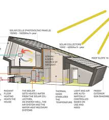 Small Picture Zero Energy Home Design Floor Plans Photo Album Typatcom Zero