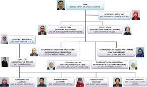Unimap Charts Organisation Chart School Of Environmental Engineering