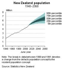 Blood Types In Human Populations Pie Chart Demographics Of New Zealand Wikipedia