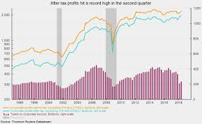 Corporate Profit Margins Chart Corporate Profits Hit A New Record As Gdp Growth Is Revised