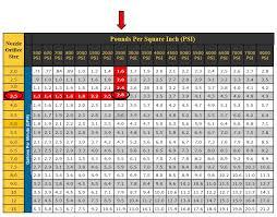 Propane Orifice Chart 20 Thorough Lpg Orifice Size Chart