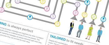 Lead Nurturing The Basics Of Lead Nurturing Infographic Salesforce Pardot