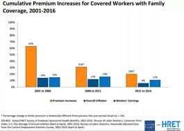 Graph Of Everything Thats Wrong With Health Insurance Premiums