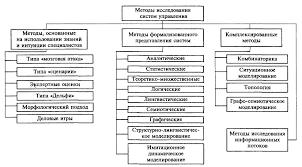 Методы исследования используемые при выполнении курсовой работы Рекомендации ПО написанию курсовой работы