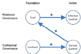 Pattern Of Interaction