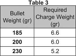 table of required charge weights with winchester 231 to reach a 165 power factor for the