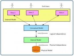 Relational Data Modelling Chapter 5 Data Modelling Database Design 2nd Edition