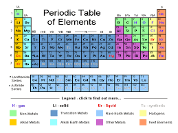 Periodic Table Families: Properties & Uses - SchoolWorkHelper